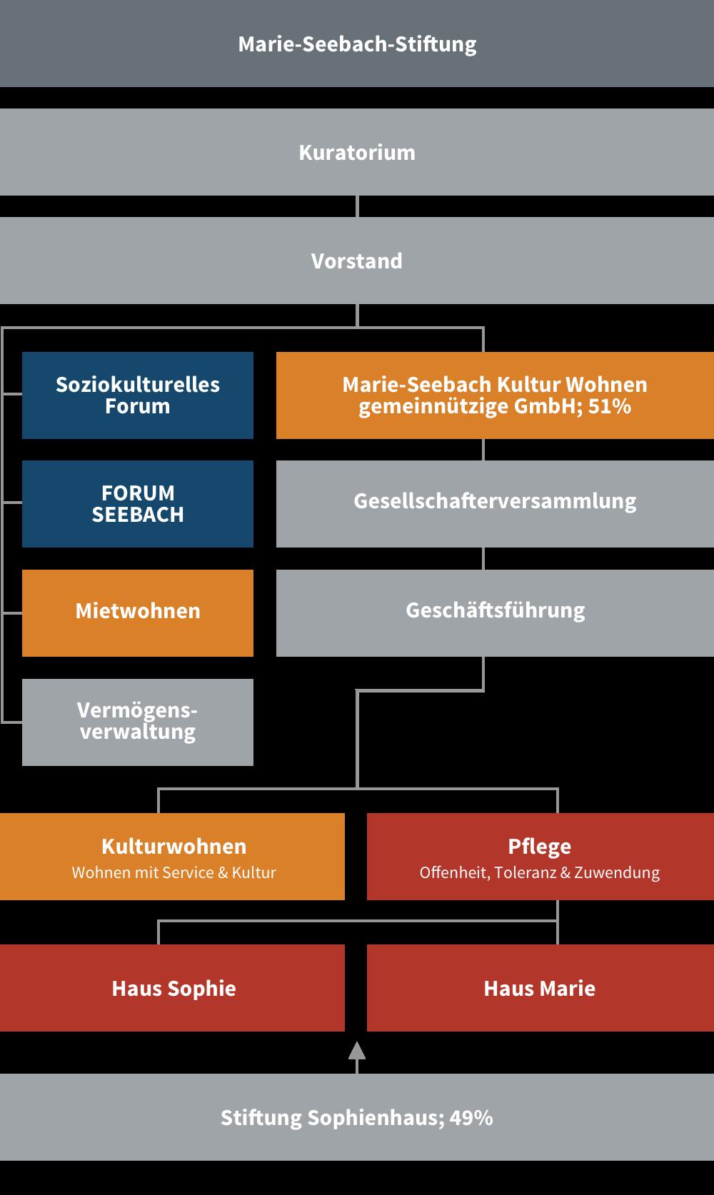 Organigramm der Marie-Seebach-Stiftung